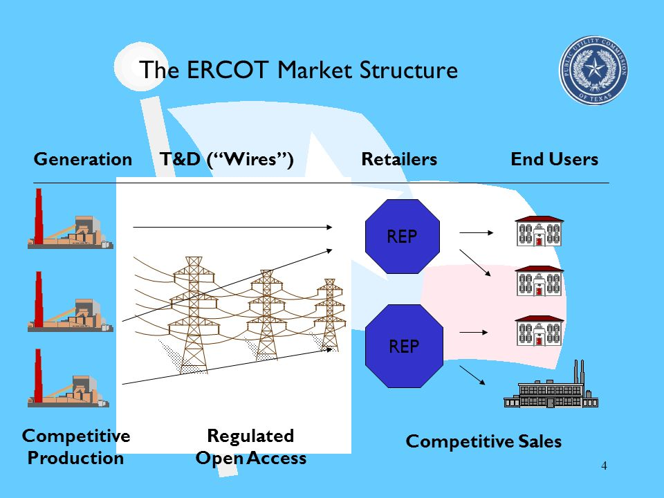The ERCOT Market Structure