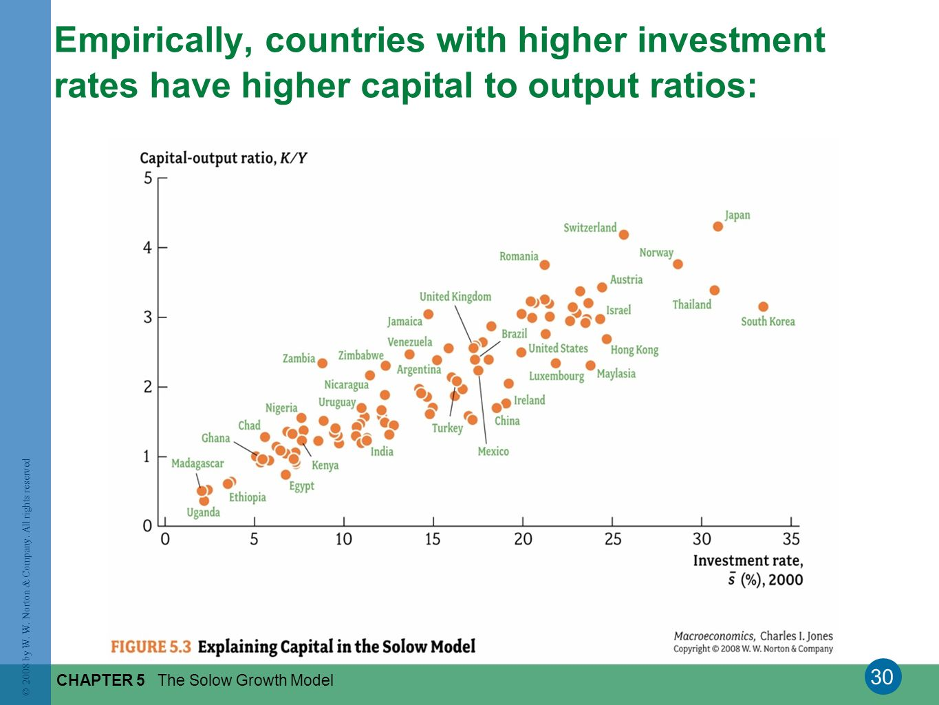 Empirically, countries with higher investment rates have higher capital to output ratios: