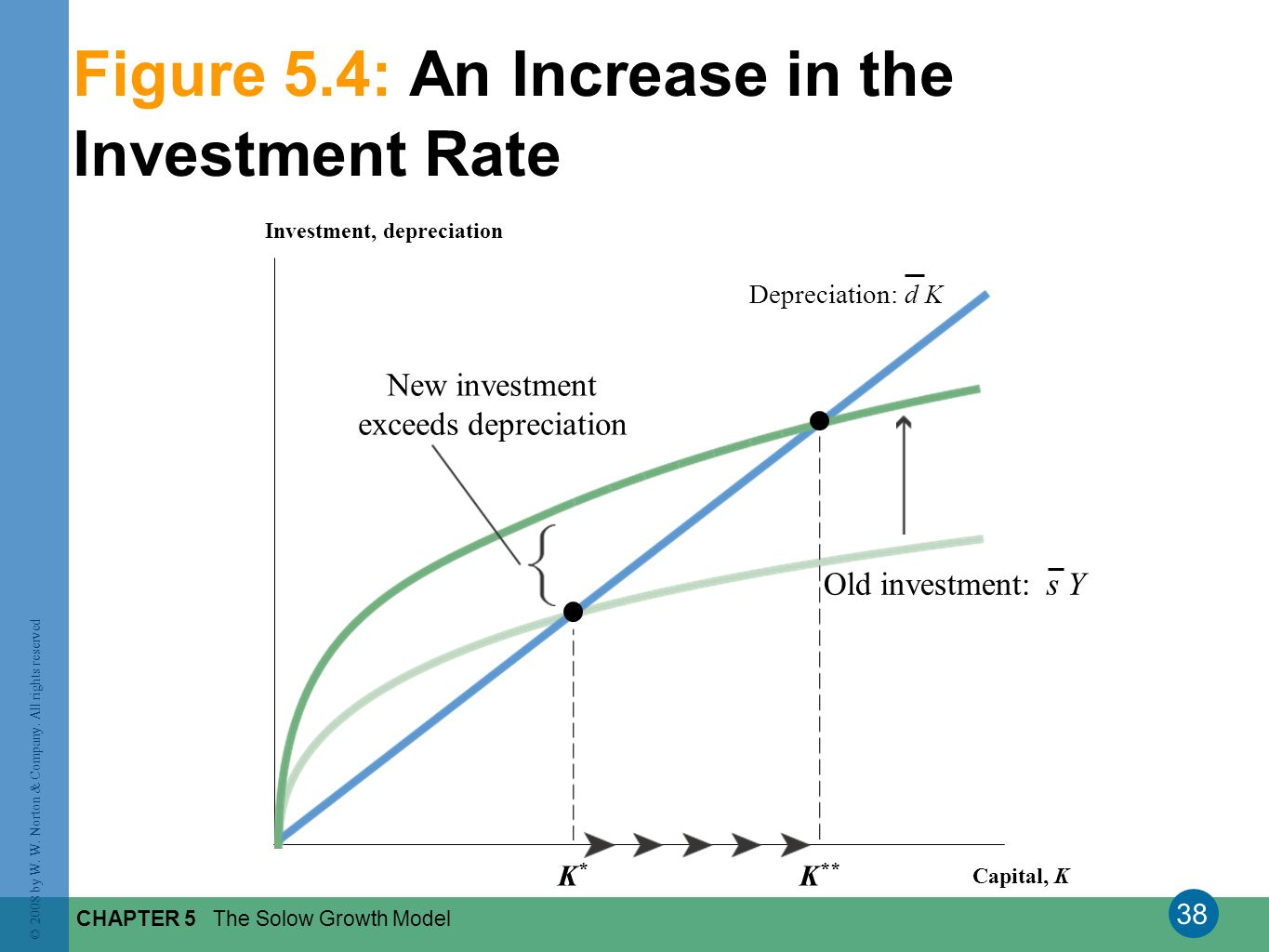 Figure 5.4: An Increase in the Investment Rate