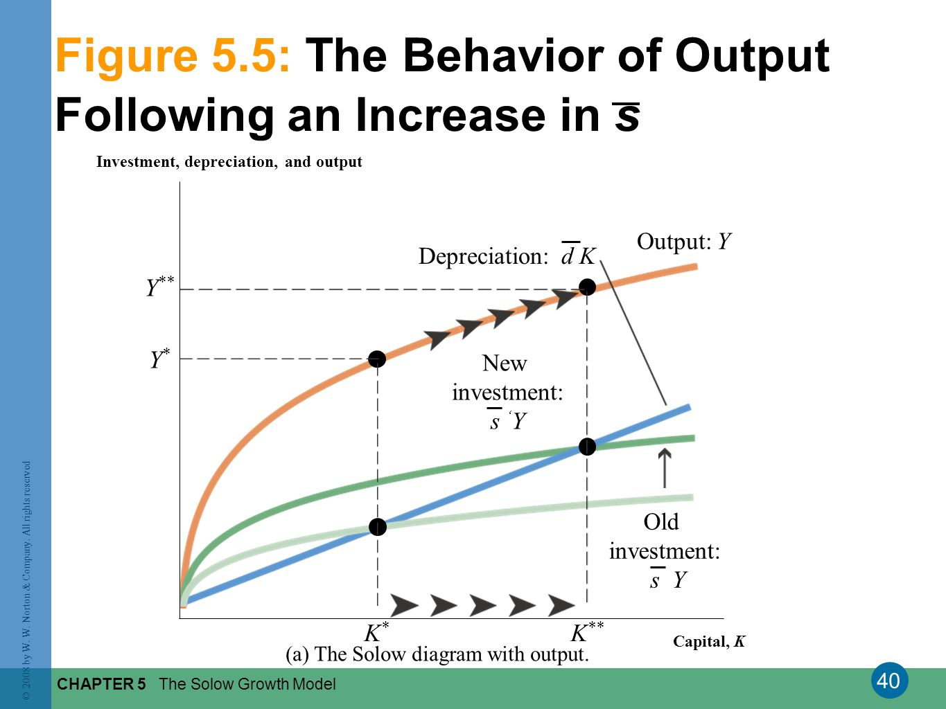 Figure 5.5: The Behavior of Output Following an Increase in s