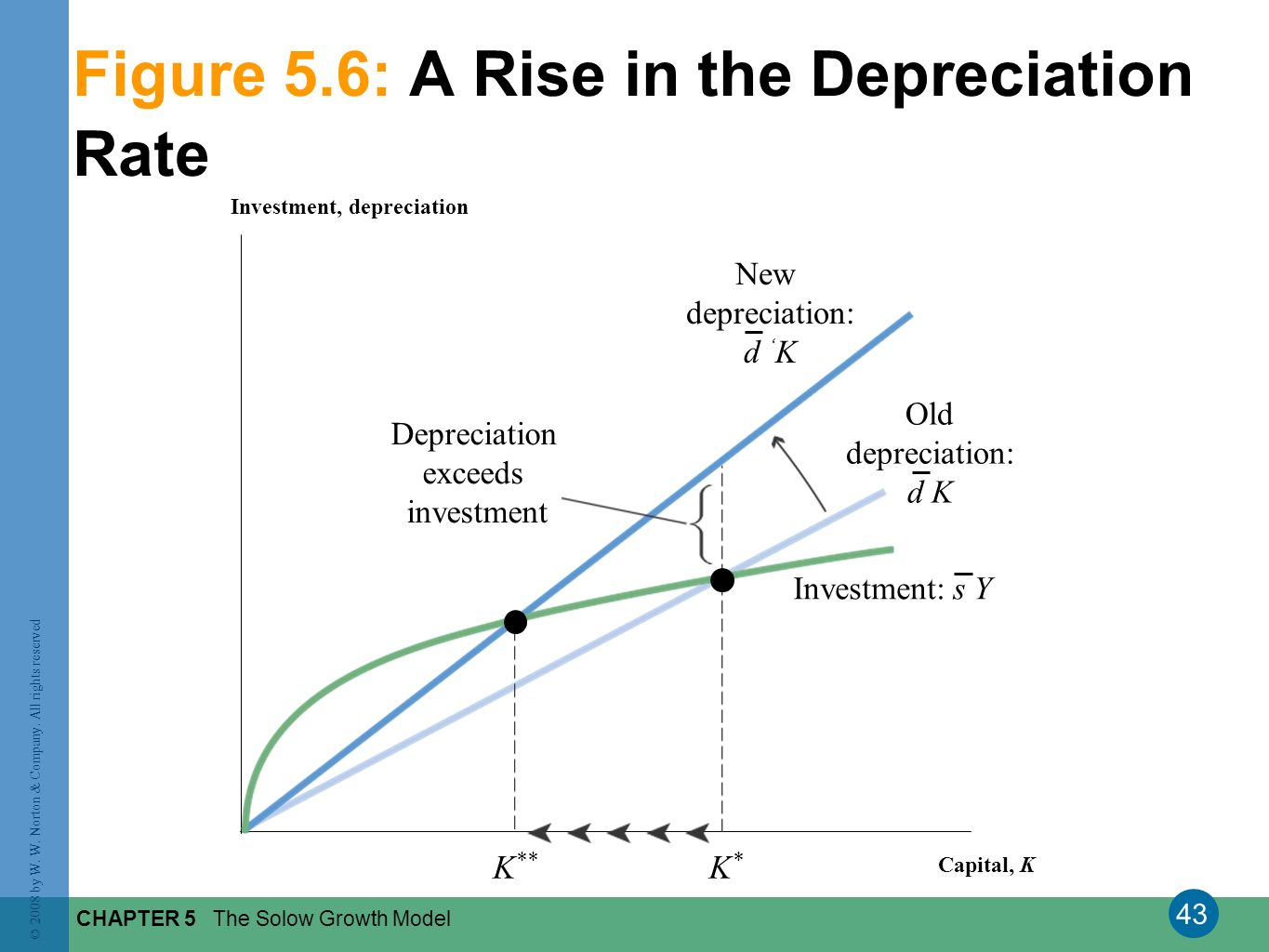 Figure 5.6: A Rise in the Depreciation Rate