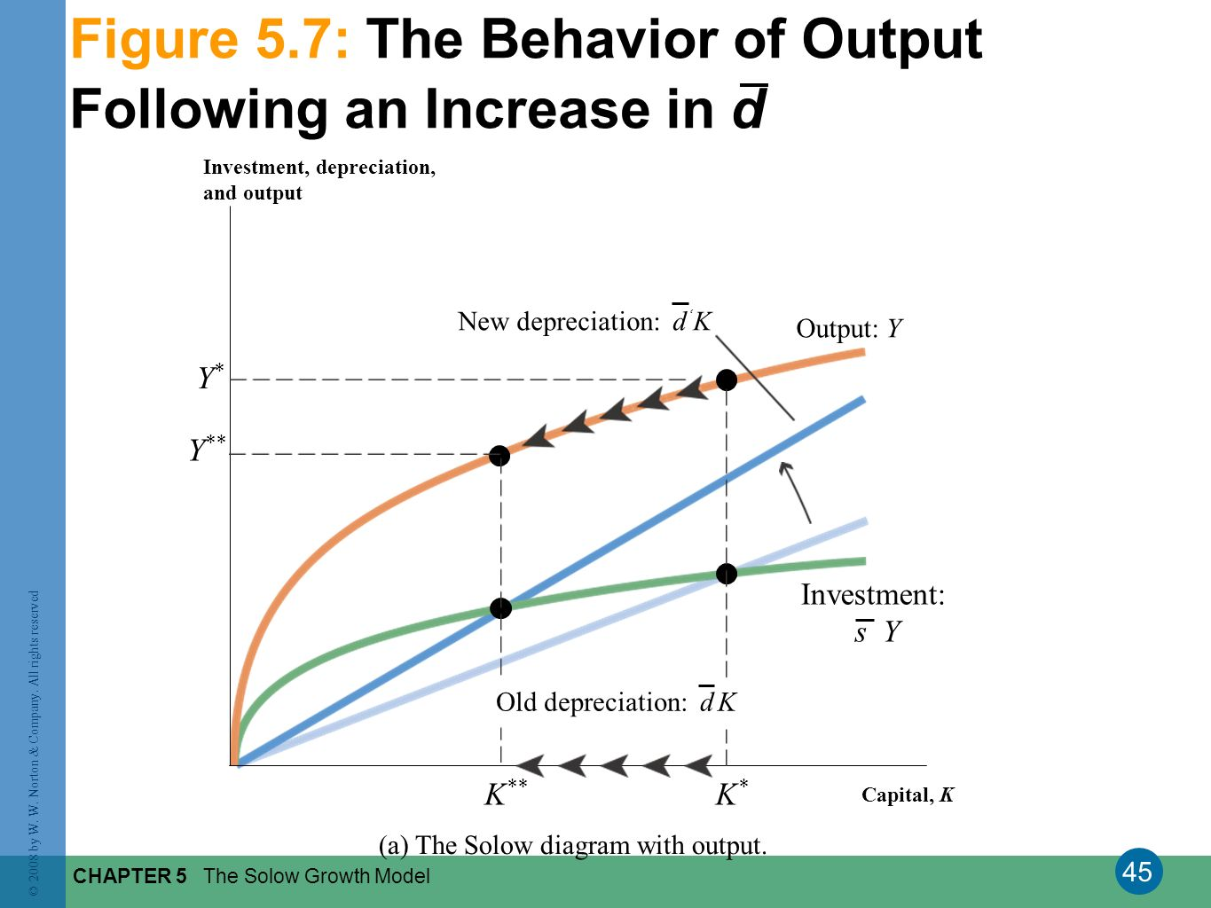 Figure 5.7: The Behavior of Output Following an Increase in d