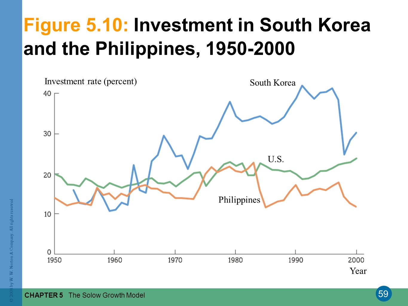 Figure 5.10: Investment in South Korea and the Philippines, 1950-2000