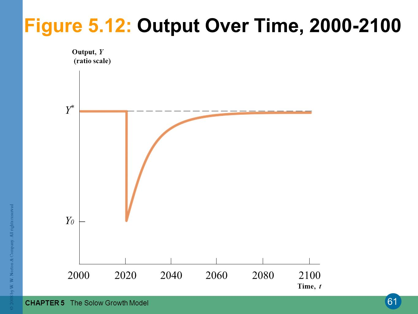 Figure 5.12: Output Over Time, 2000-2100