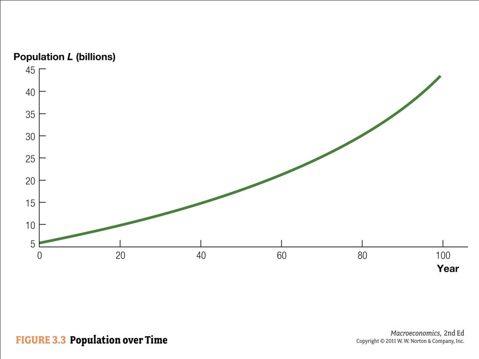 Here is a graph of population over time