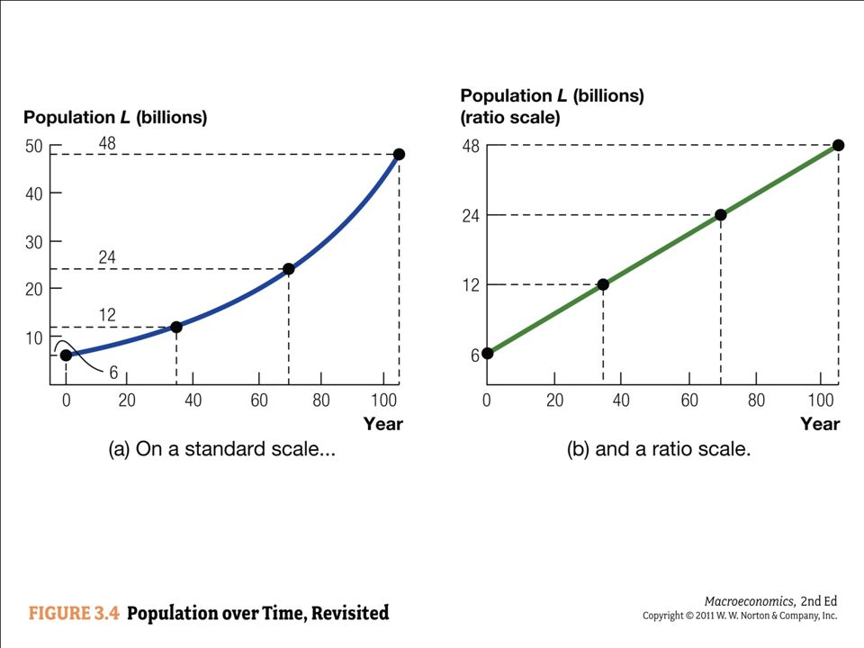 The left graph shows population increasing exponentially, but it is hard to see the growth rate.