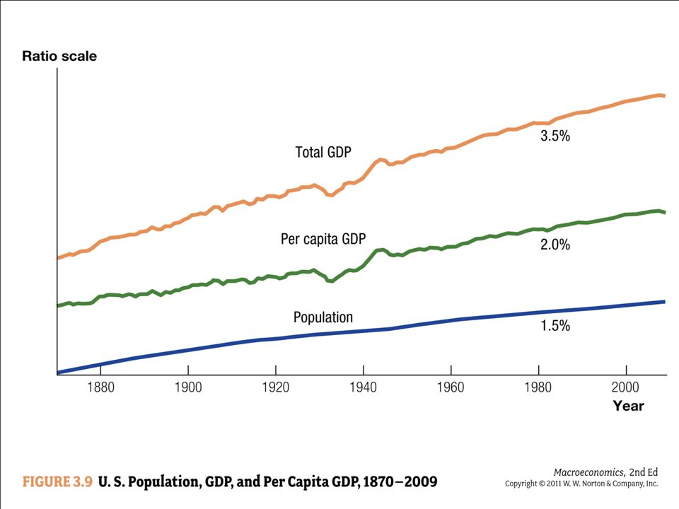 The growth rate of total GDP is the sum of the growth rate of per capita GDP and the growth rate of the population.