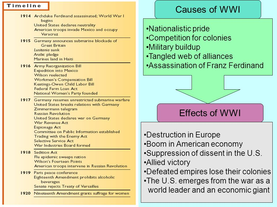 Causes of WWI Effects of WWI Nationalistic pride