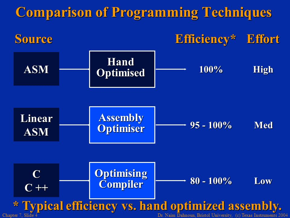 Comparison of Programming Techniques