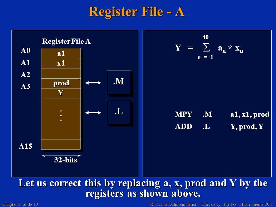 Register File - A .M. .L. A0. A1. A2. A3. A15. Register File A. . . . a1. x1. prod. 32-bits.