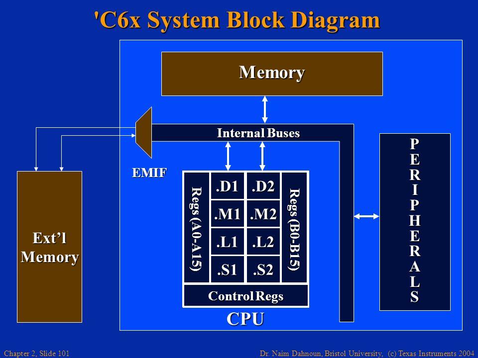 C6x System Block Diagram