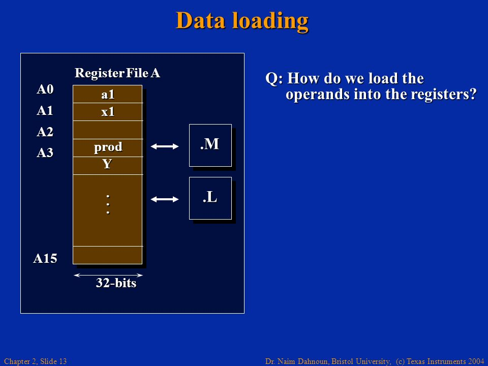 Data loading Q: How do we load the operands into the registers .M .L