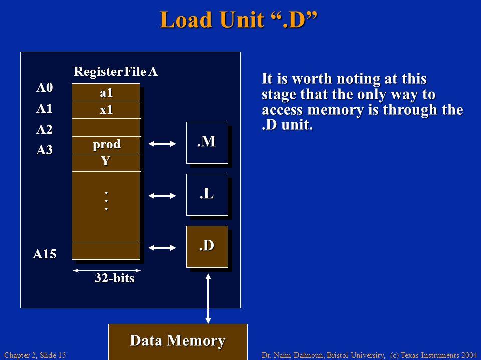Load Unit .D .M. .L. A0. A1. A2. A3. A15. Register File A. . . . a1. x1. prod. 32-bits.