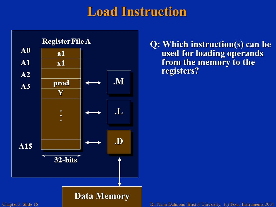 Load Instruction .M. .L. A0. A1. A2. A3. A15. Register File A. . . . a1. x1. prod. 32-bits.