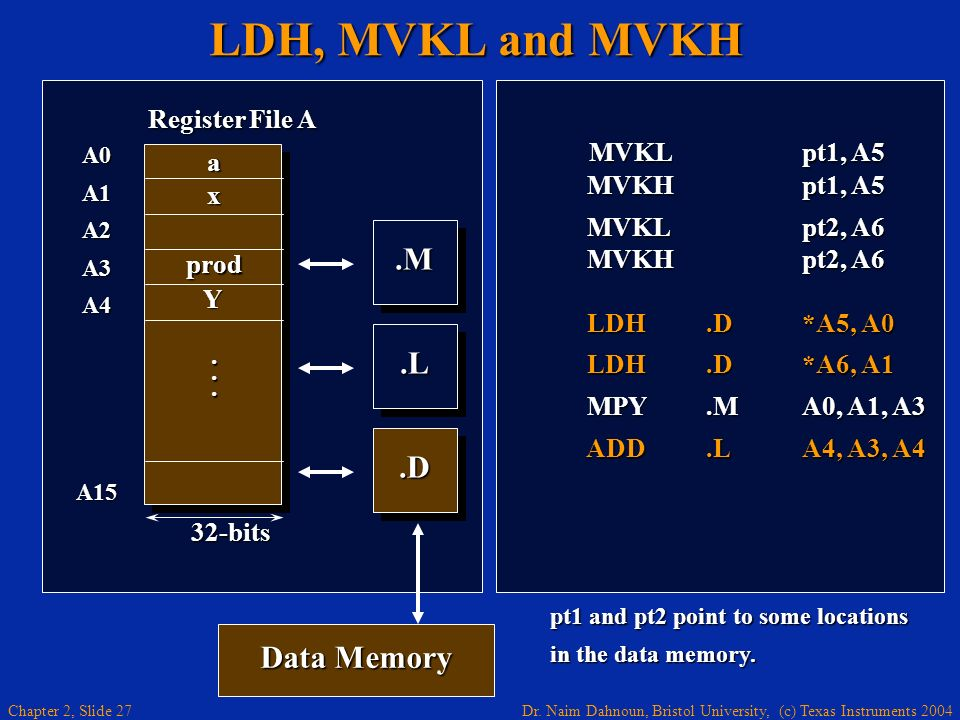 LDH, MVKL and MVKH .M .L .D Data Memory MVKL pt1, A5 Register File A