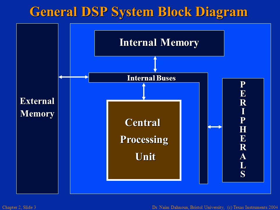 General DSP System Block Diagram