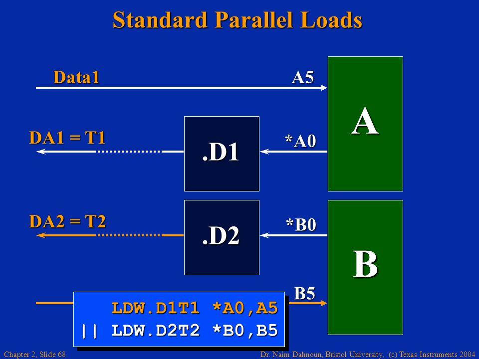Standard Parallel Loads