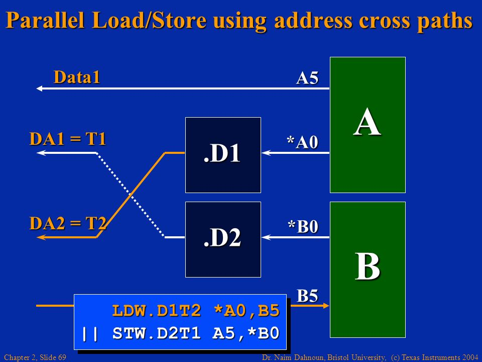 Parallel Load/Store using address cross paths