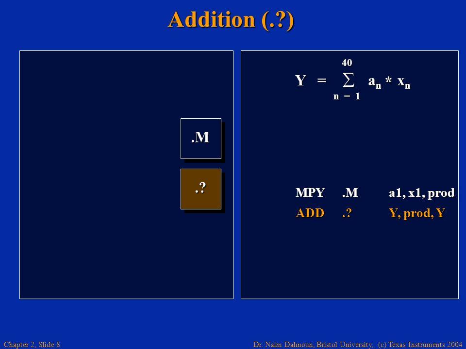 Addition (. ) Y = an xn * .M . MPY .M a1, x1, prod ADD . Y, prod, Y