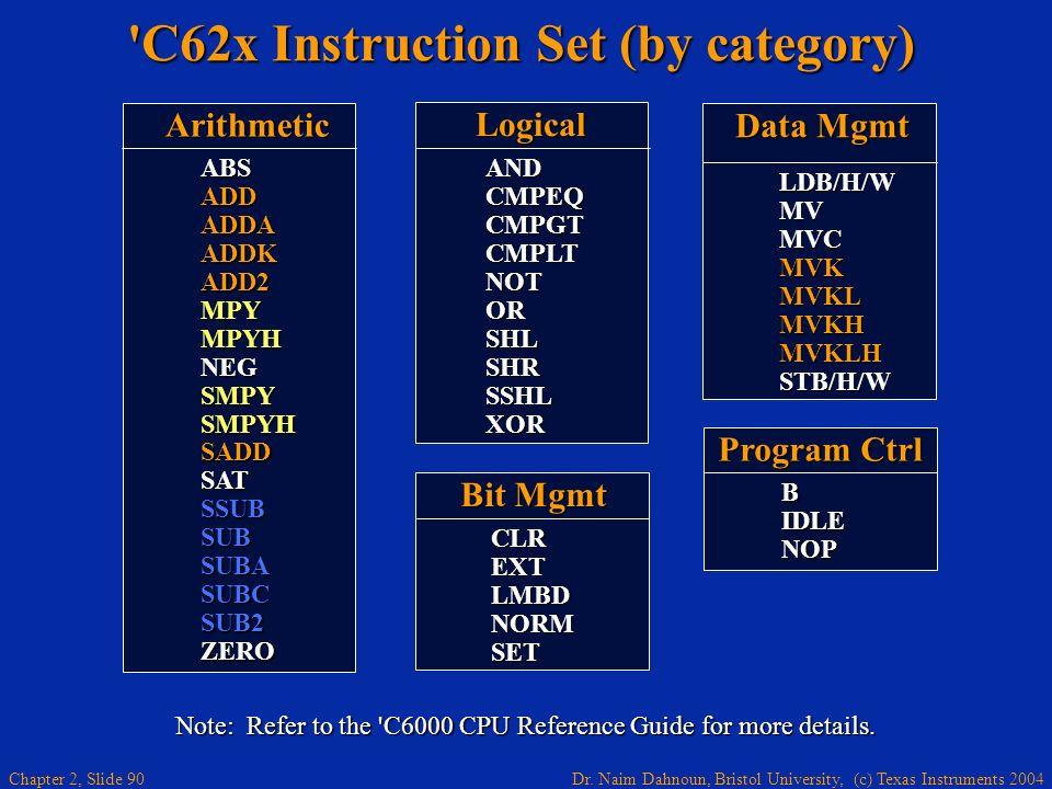 C62x Instruction Set (by category)