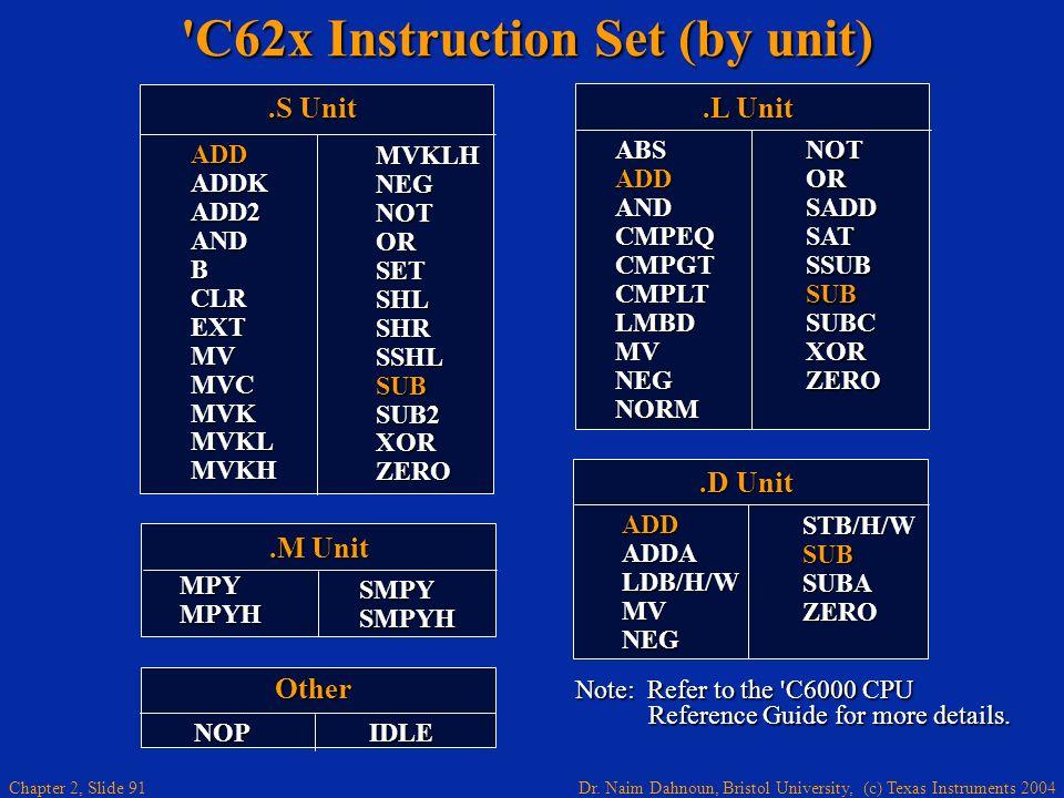 C62x Instruction Set (by unit)