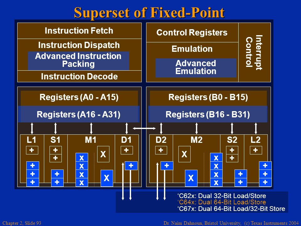 Superset of Fixed-Point