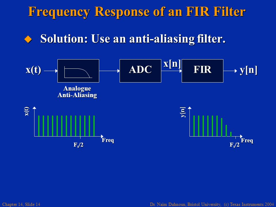 Frequency Response of an FIR Filter