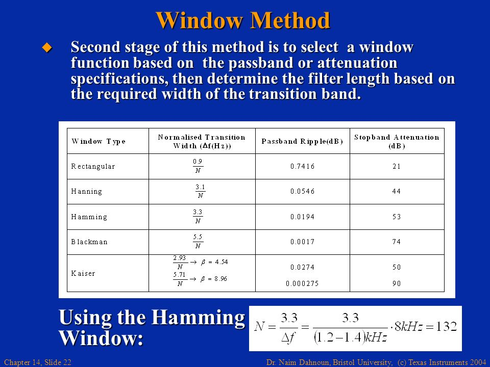 Window Method Using the Hamming Window: