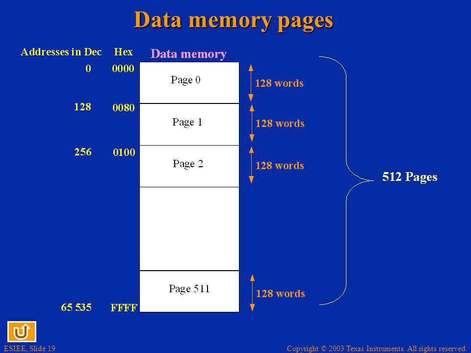 Data memory pages
