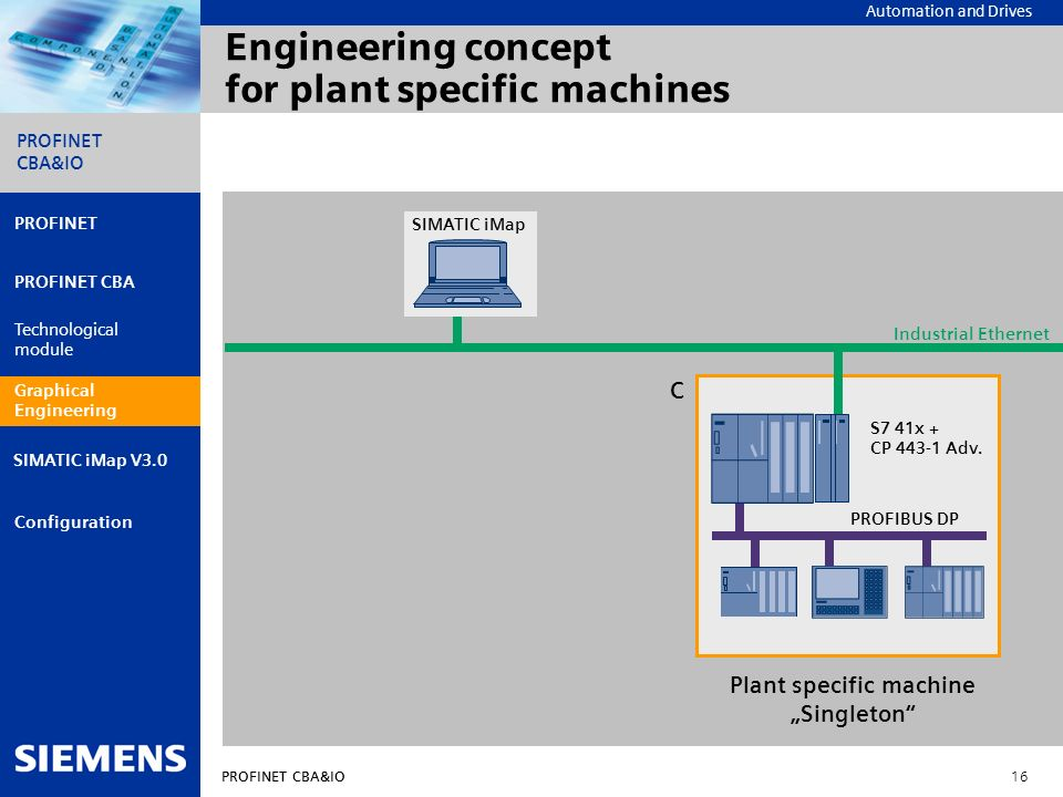 Engineering concept for plant specific machines