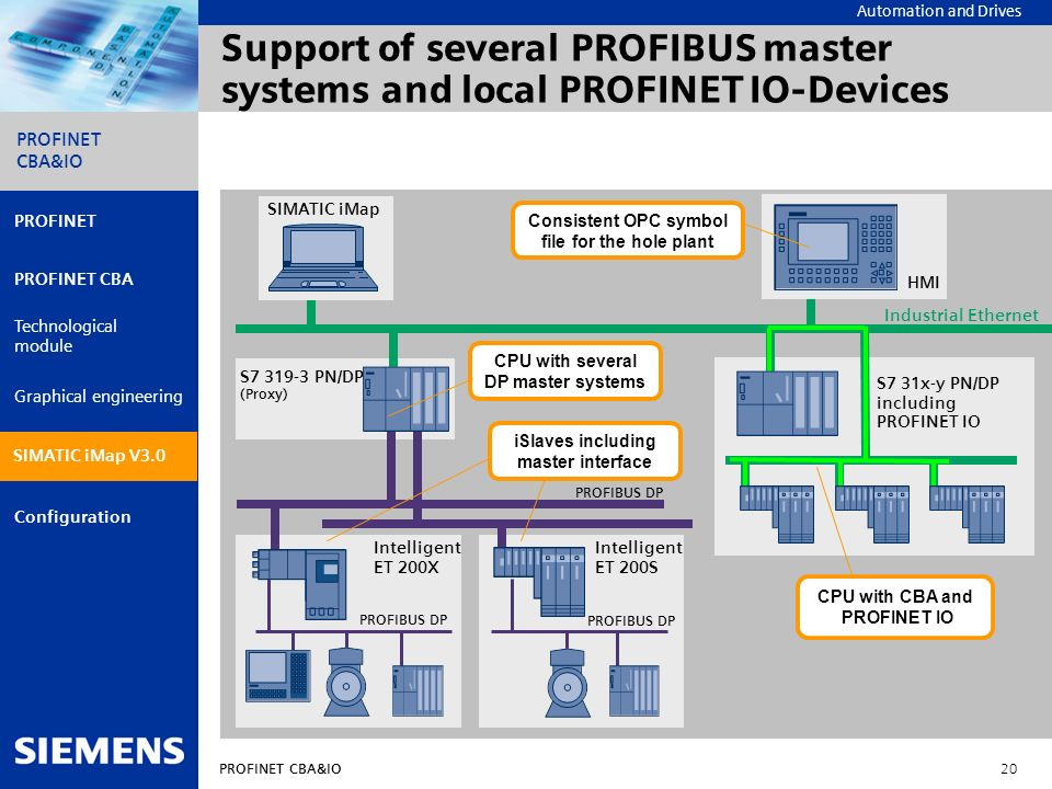 Support of several PROFIBUS master systems and local PROFINET IO-Devices