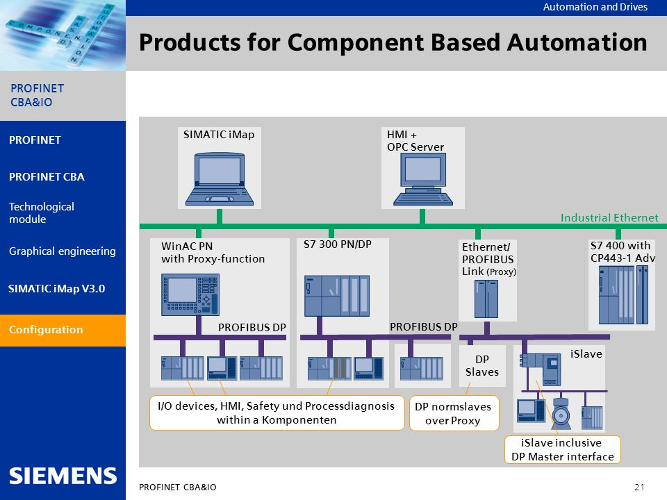 Products for Component Based Automation