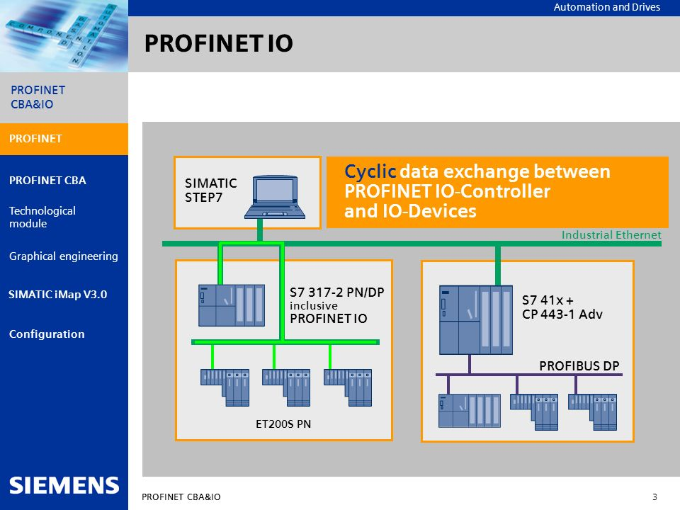 PROFINET IO PROFINET. Cyclic data exchange between PROFINET IO-Controller and IO-Devices. SIMATIC STEP7.