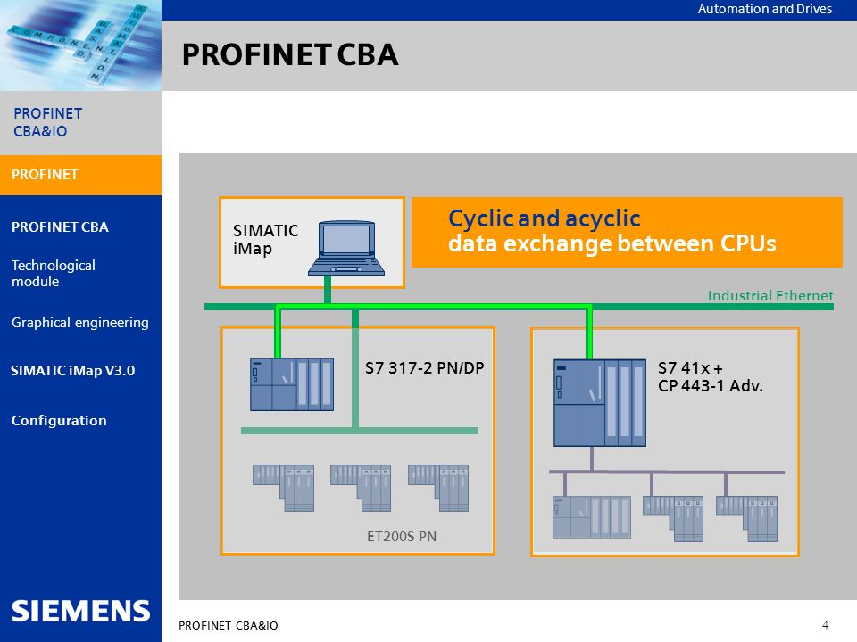 PROFINET CBA Cyclic and acyclic data exchange between CPUs