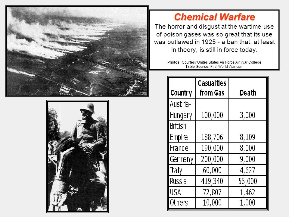 Chemical Warfare The horror and disgust at the wartime use of poison gases was so great that its use was outlawed in a ban that, at least in theory, is still in force today.
