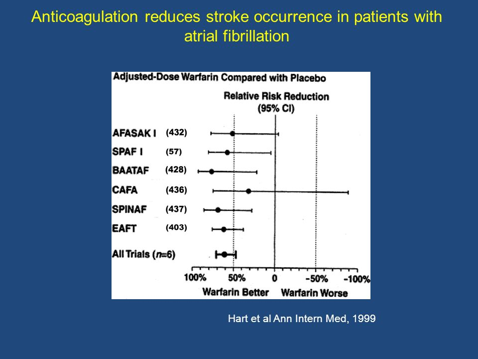 Anticoagulation reduces stroke occurrence in patients with atrial fibrillation