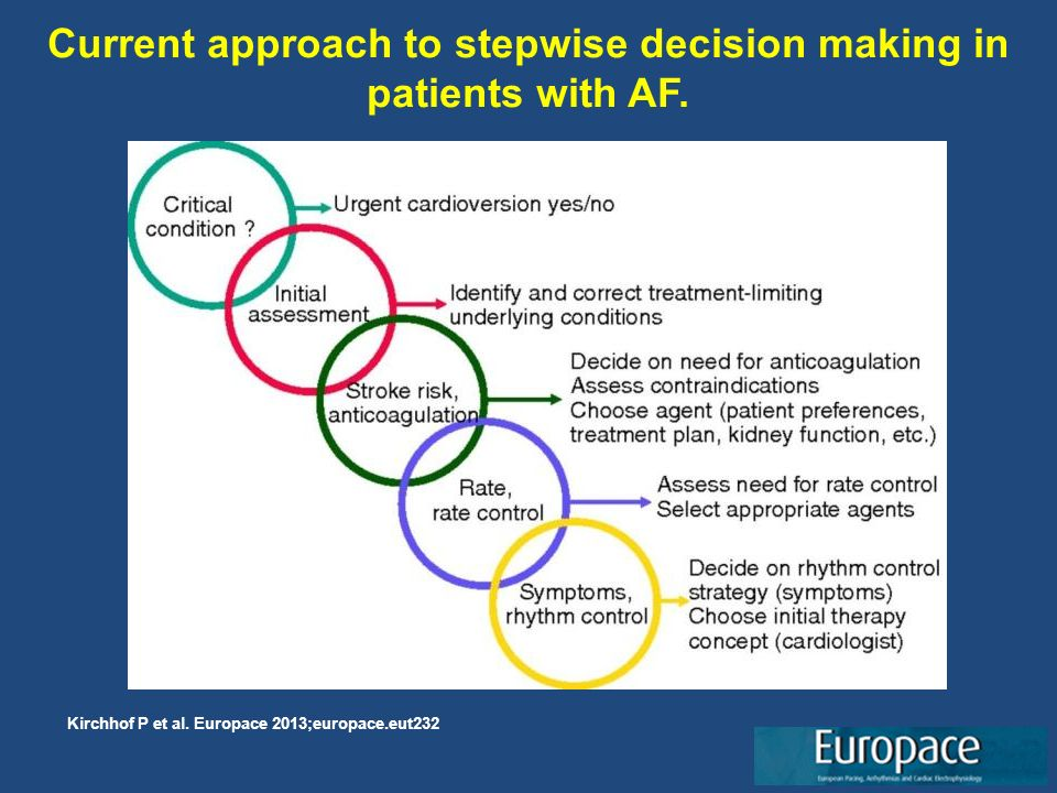 Current approach to stepwise decision making in patients with AF.