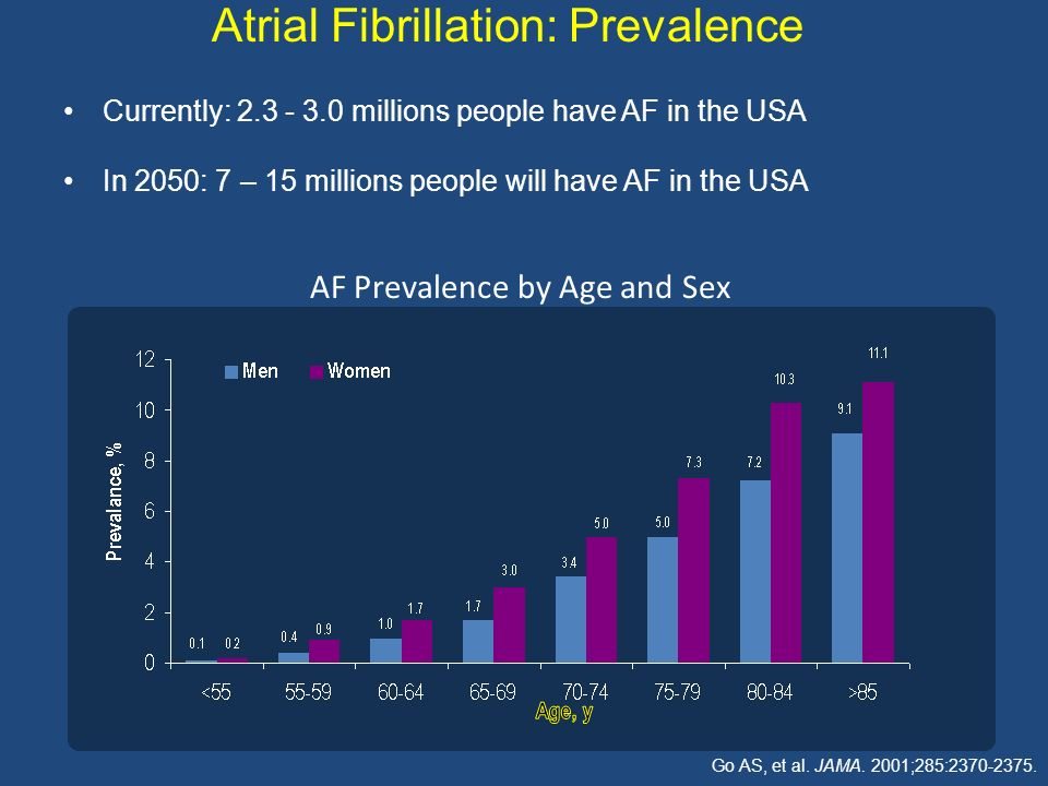 AF Prevalence by Age and Sex