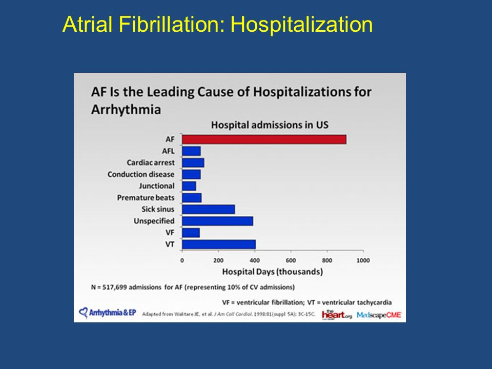 Atrial Fibrillation: Hospitalization