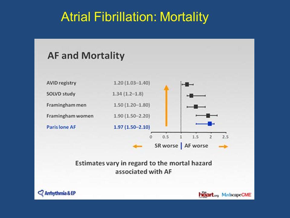 Atrial Fibrillation: Mortality