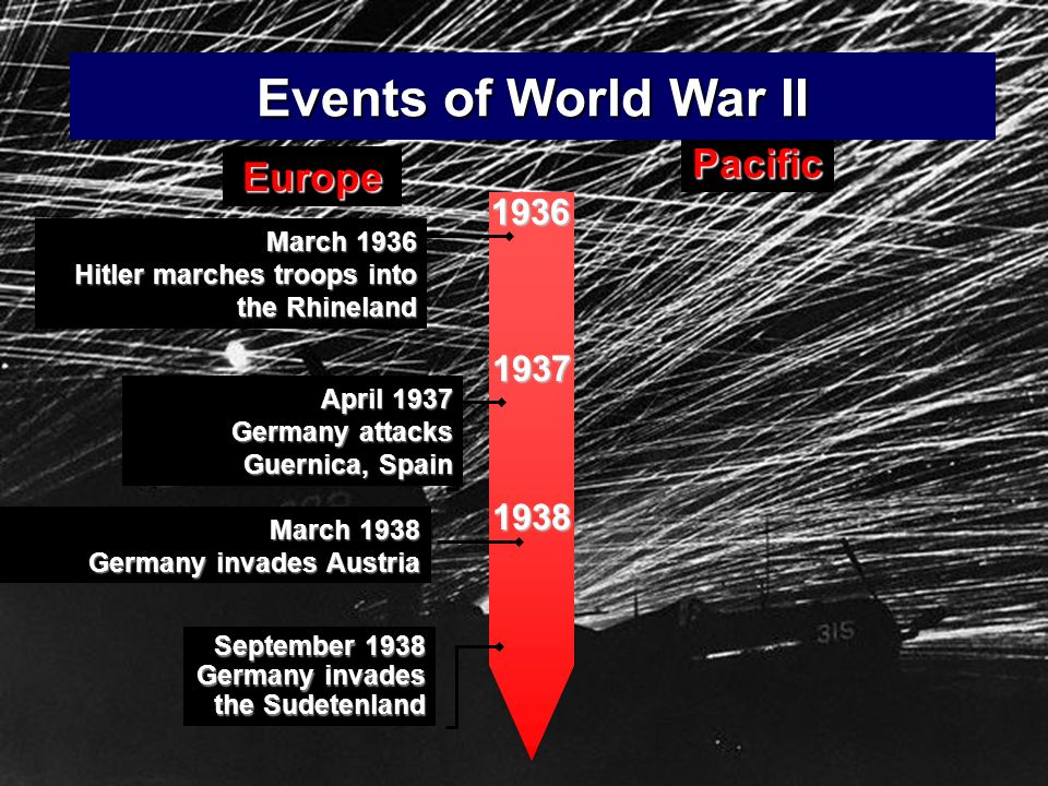 Events of World War II Pacific Europe 1936 1937 1938 March 1936