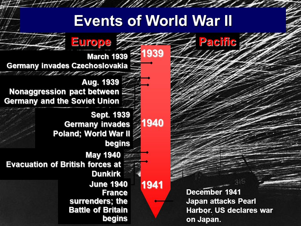 Events of World War II Europe Pacific 1939 1940 1941 Aug. 1939