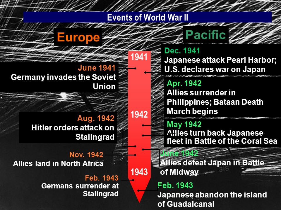 Pacific Europe 1941 1942 1943 Events of World War II Dec. 1941