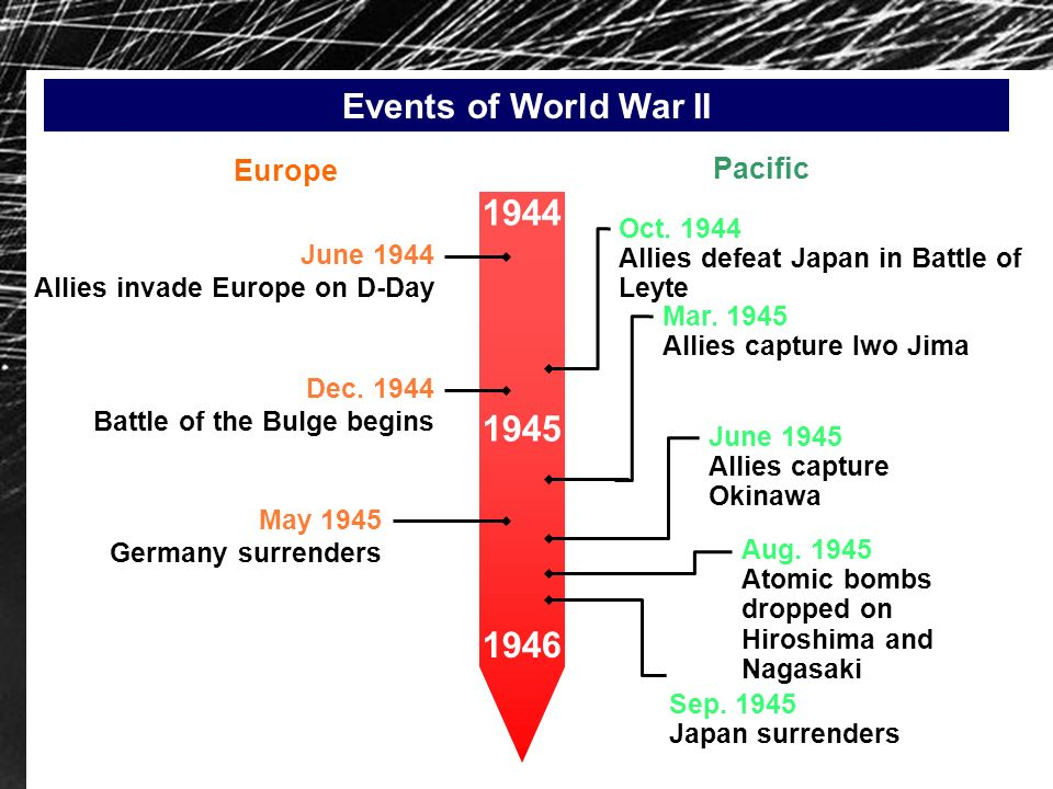 1944 1945 1946 Events of World War II Europe Pacific Oct. 1944