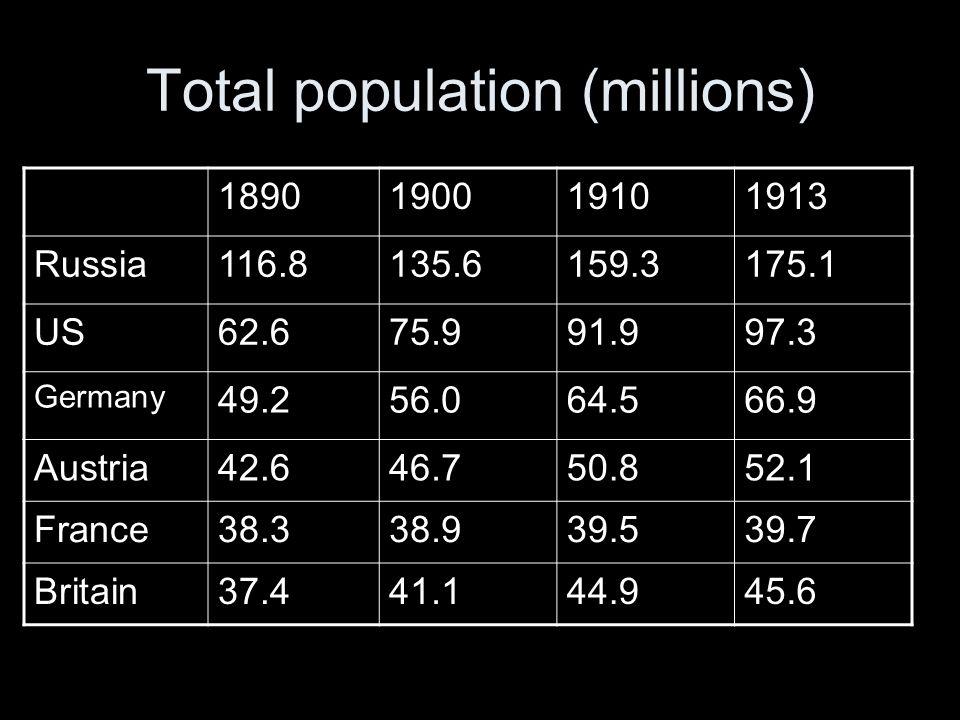 Total population (millions)