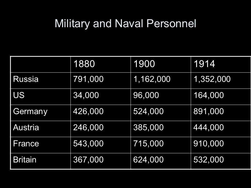 Military and Naval Personnel