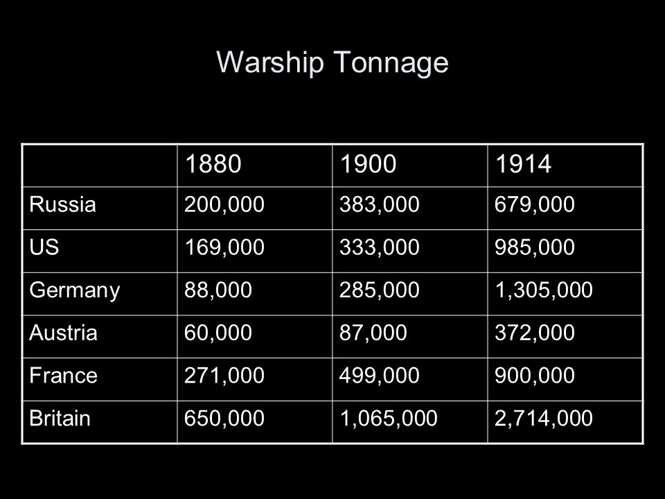 Warship Tonnage 1880 1900 1914 Russia 200,000 383,000 679,000 US