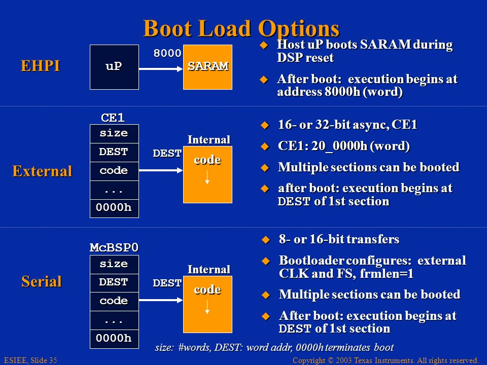 Boot Load Options EHPI External Serial uP SARAM
