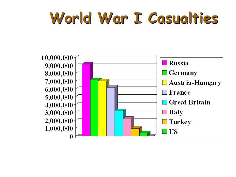 World War I Casualties