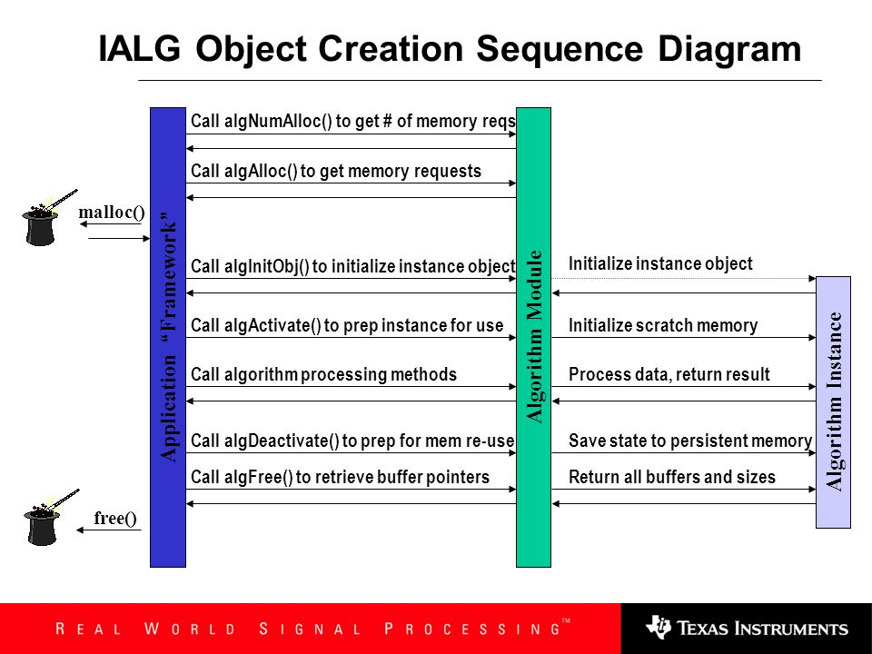 IALG Object Creation Sequence Diagram
